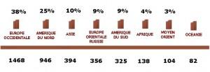 Part de la consommation mondiale de chocolat